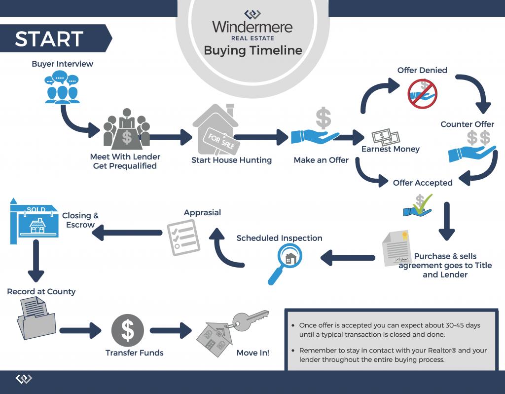 Buyers Timeline
